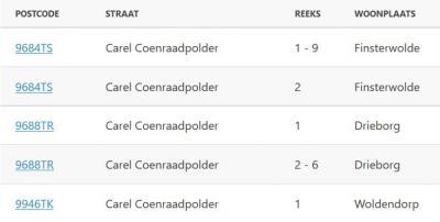 De Carel Coenraadpolder viel voor 1990 onder drie gemeenten: Finsterwolde, Beerta en Termunten. Niet zo praktisch is, dat al deze gemeenten bij 1 zijn beginnen te nummeren en niet in overleg hebben doorgenummerd; nu zijn er dus drie nrs. 1. © postcode.nl