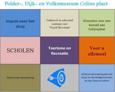 De jury van de Toekomstprijs 2009 van de Sociëteit Noord-Beveland heeft een gedeelde eerste plaats toegekend aan het project Polder-, Dijk- en Volksmuseum Colins Plaet, een flinke opsteker voor wat in 2013 gestart is als Museum Colijnsplaat.