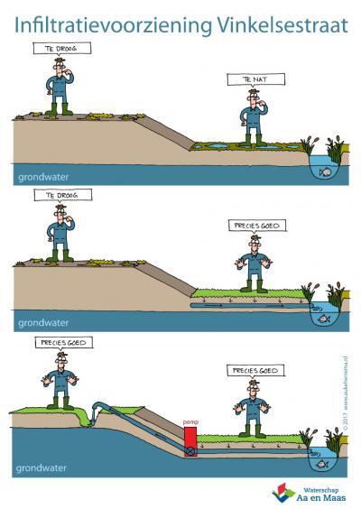Graszodenkweker Léon Steenbergen heeft in 2017 met een slimme uitvinding zijn probleem opgelost dat zijn perceel vooraan te nat was en achteraan te droog. Ook de 'buren' in buurtschap Berkt profiteren daarvan. Lees er alles over op deze pagina.
