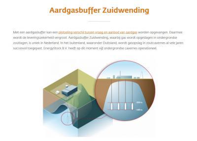 Waar een klein dorp groot in kan zijn: in de energiewereld is Zuidwending bekend om zijn aardgasbuffer die wordt opgeslagen in de immense zoutcavernes van het dorp. Hoe die vork in de steel zit, doen we uit de doeken onder Recente ontwikkelingen.