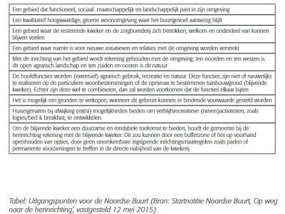 Buurtschap Noordse Buurt transformeert de komende jaren van glastuinbouwgebied naar een gebied voor wonen, natuur, recreatie en extensief agrarisch gebruik. Om dit alles zorgvuldig in te passen, zijn in 2015 door de gemeente deze uitgangspunten opgesteld.