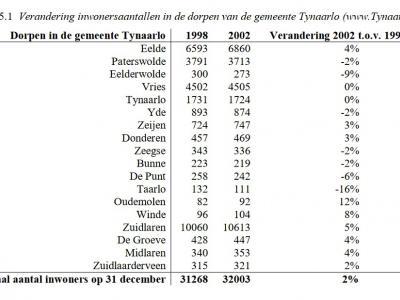 In de scriptie van Machiel Adema 'Bedrijventerreinen in Tynaarlo. In hoeverre zijn bedrijven lokaal gebonden?' (RuG, 2005) worden de inwonertallen van de kernen in de gemeente Tynaarlo bij de start van die gemeente in 1998 vergeleken met die uit 2002.